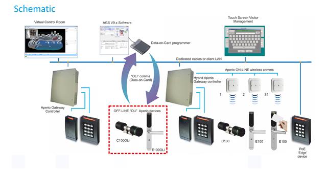 [SCHEMATICS_4HG]  Aperio Wireless Hybrid Solution for Access Control | Aperio Wiring Diagram |  | IDXtra